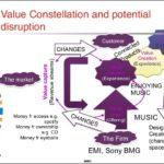 Relazioni nel contesto ipercompetitivo